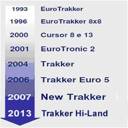 history_trakker